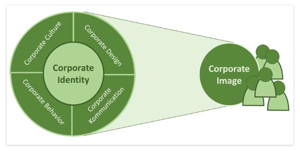 Kommunikationspolitik: Deutsches Institut für Marketing / Corporate Identity & Corporate Image