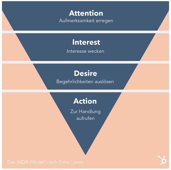 das aida modell in der kommunikationspolitik