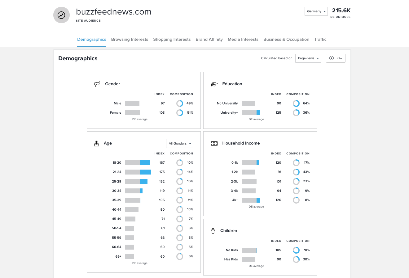 konkurrenzanalyse-website-traffic-von buzzfeed-auf-quantcast