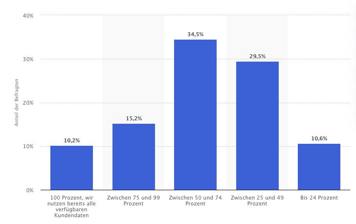 kundendaten statistik