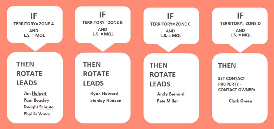 lead-rotation-HubSpot