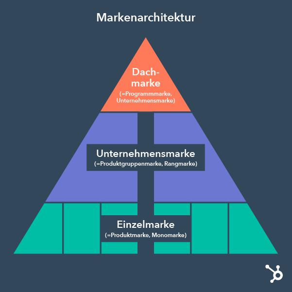 Markenarchitektur im Überblick - Dachmarke, Unternehmensmarke und Einzelmarke