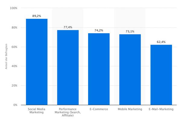 marketingmassnahmen-von-agenturen-statista