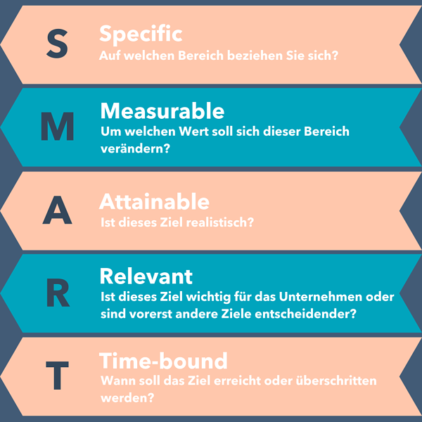 marketingplan-erstellen-2
