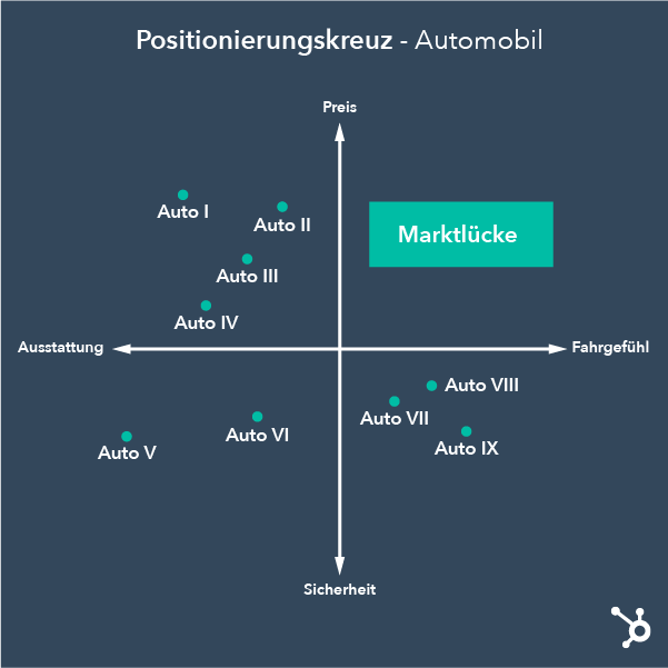 Marktlücke finden mittels Positionierungskreuz