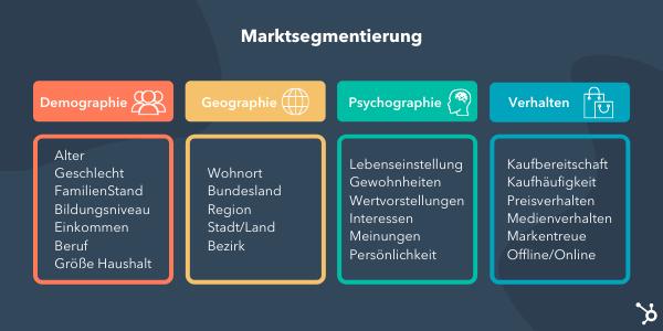 Marktsegmentierung