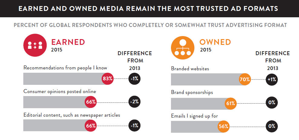 HubSpot-nielsen-global-ad-trust-umfrage
