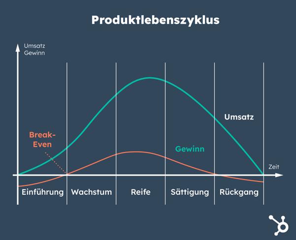 Produktlebenszyklus im Vertriebscontrolling