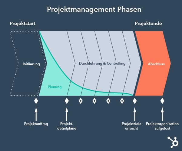 Die fünf Projektmanagement Phasen im Überblick