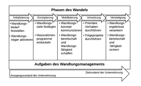 schaubild modell krueger change management