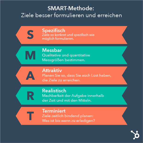 Smarte Ziele