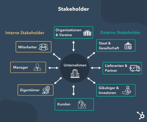 Interne und externe Stakeholder eines Unternehmens