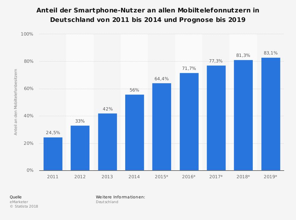 statistic_id237079_anteil-der-smartphone-nutzer-an-allen-mobiltelefonnutzern-bis-2019