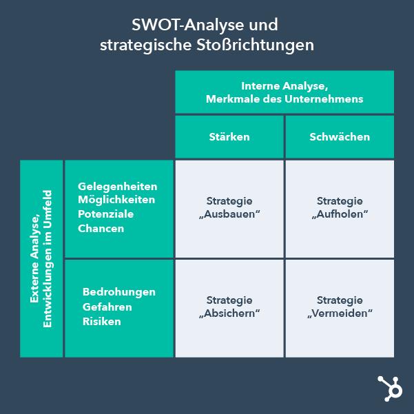 SWOT-Analyse Vorlage
