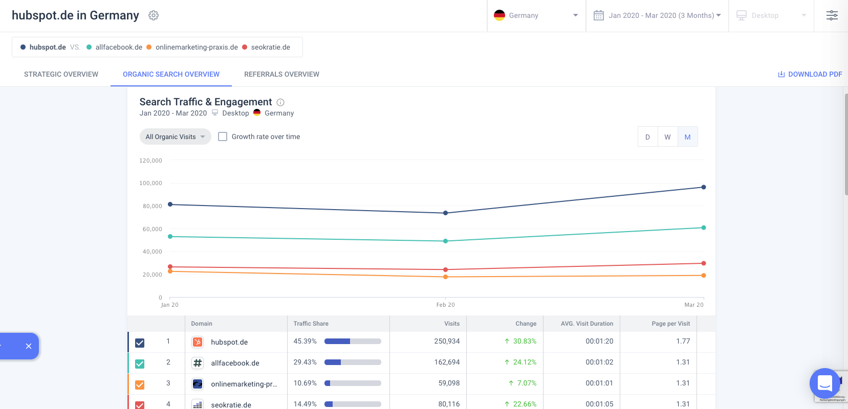 website-traffic-analyse-hubspot-allfacebook-similarweb
