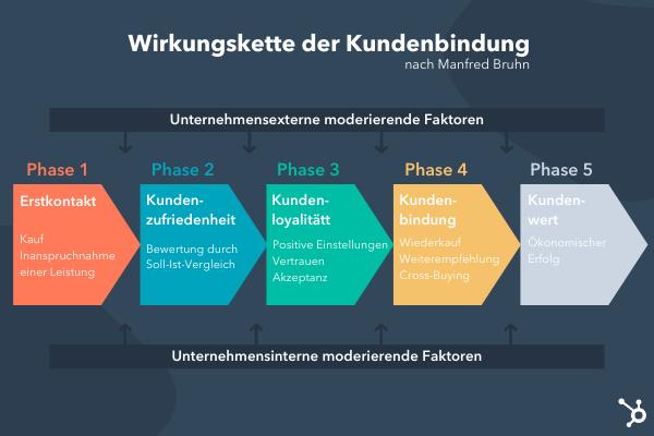 Die Wirkungskette der Kundenbindung nach Manfred Bruhn