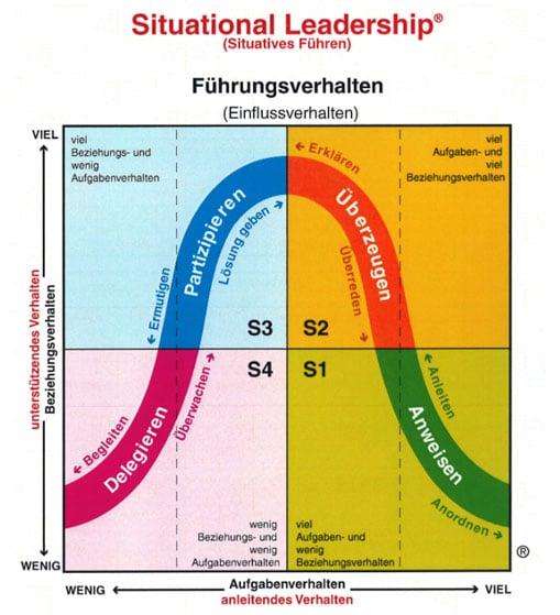 situativer-fuehrungsstil-model-schaubild