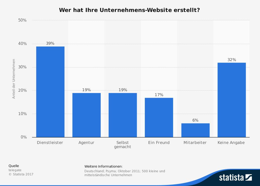 statistik-webdesigner-homepage-baukasten