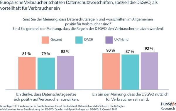 DSGVO-Umfrage – Verbraucher sehen Datenschutz positiv