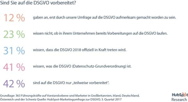 DSGVO-Umfrage – Vorbereitungsstatus