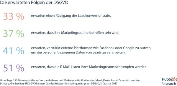 DSGVO-Umfrage – Erwartete Folgen