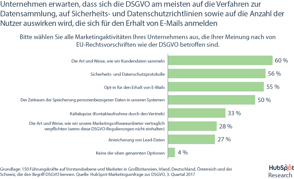 DSGVO-Umfrage – Betroffene Marketingaktivitäten