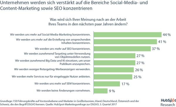 DSGVO-Umfrage – Zukünftige Marketingaktivitäten