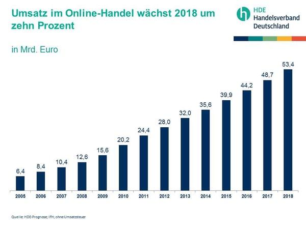 E-Commerce-Deutschland