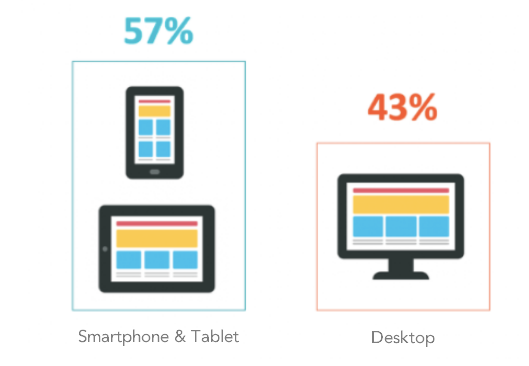 E-Commerce-Mobilgeraete