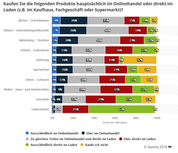 E-Commcerce-Einzelhandel-Deutschland-Produktkategorie