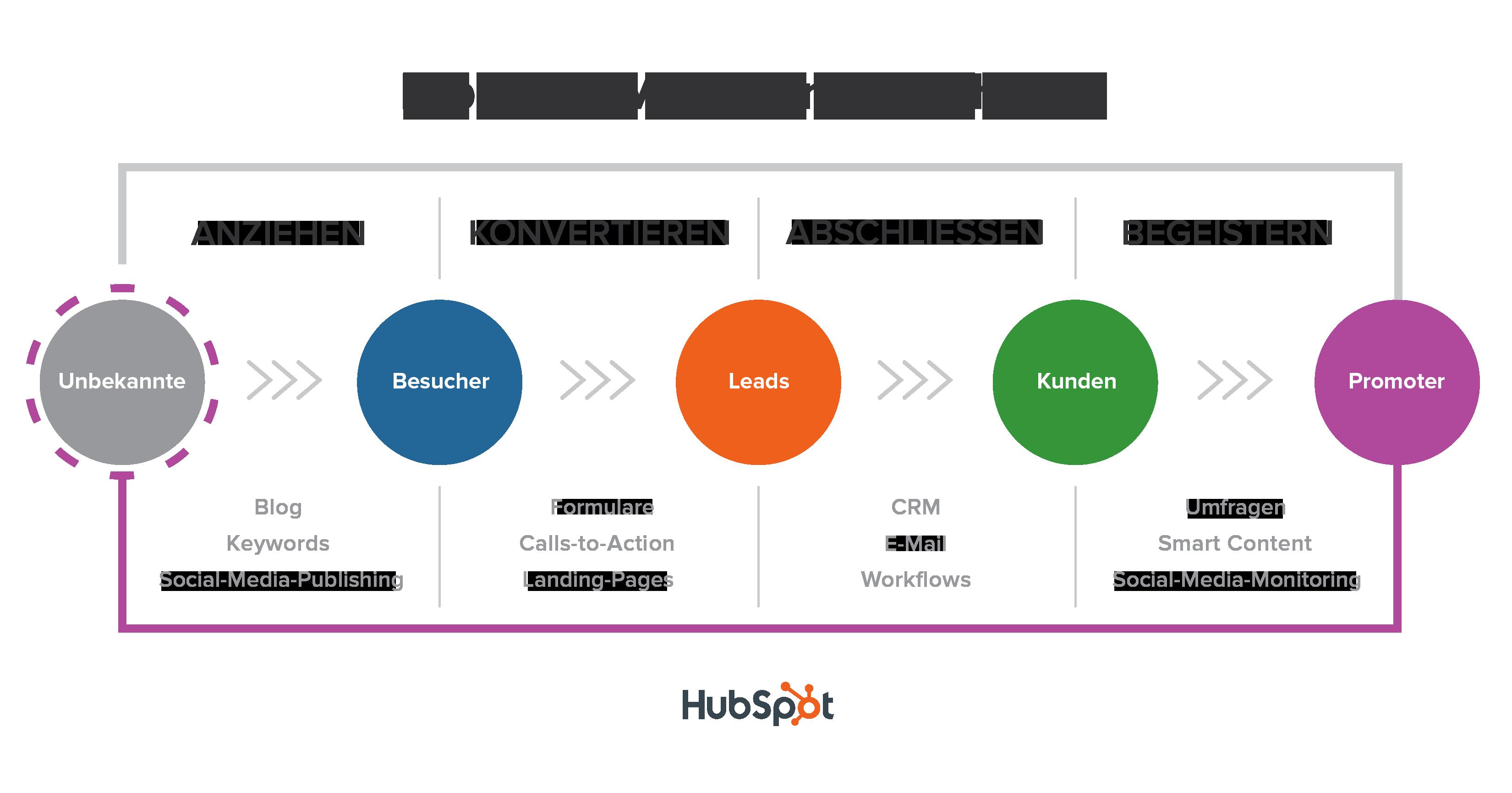 Inbound-Methodik