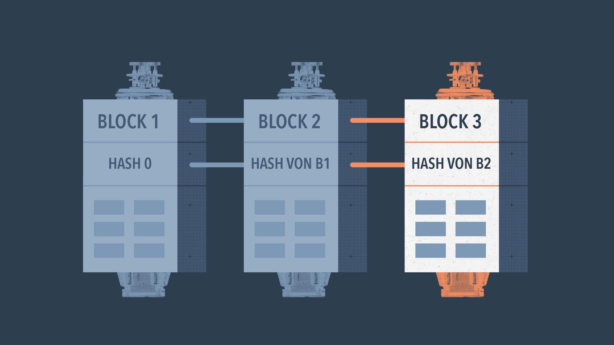 HubSpot-Blockchain-Diagramm