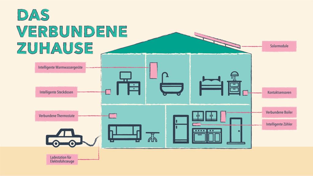 Mit dem IoT verbundenes Zuhause