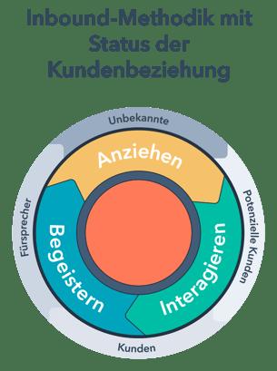 HubSpot-flywheel-Kreislauf