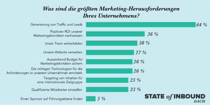 HubSpot State of Inbound – Marketing-Herausforderungen