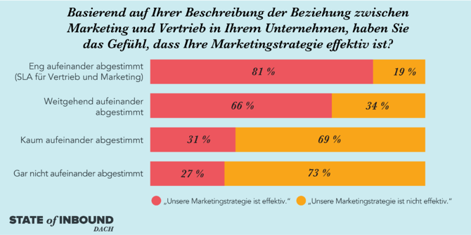 HubSpot State of Inbound – Effektivität von Marketing