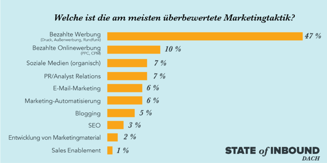 HubSpot State of Inbound – Überbewertete Marketingtaktiken