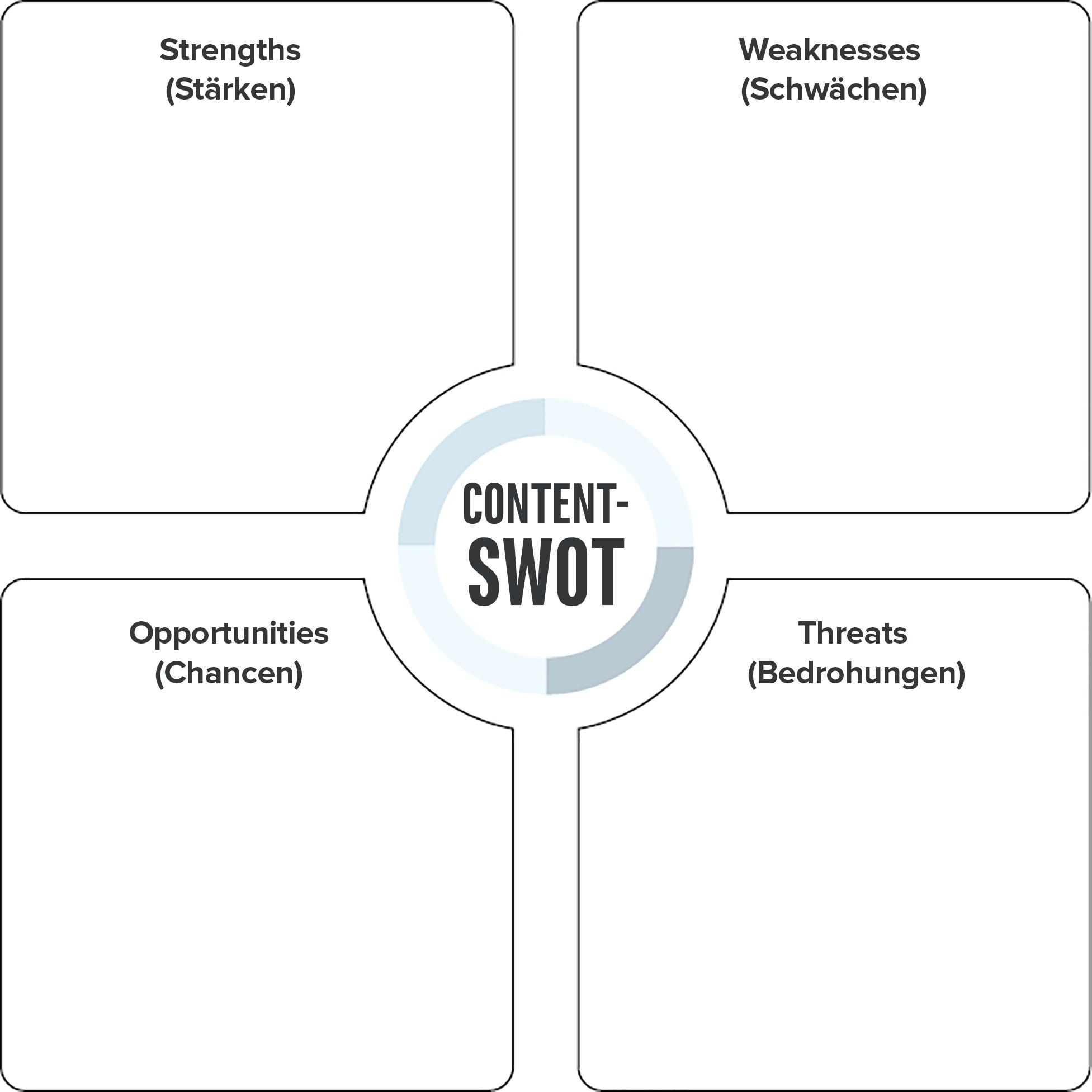 Ein leeres Vorlagenblatt für eine SWOT-Analyse