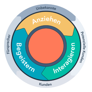 HubSpot-Inbound-Methodik-Lifecycle