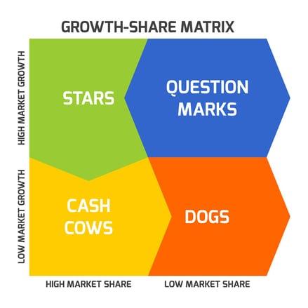 bcg-matrix-erkleart