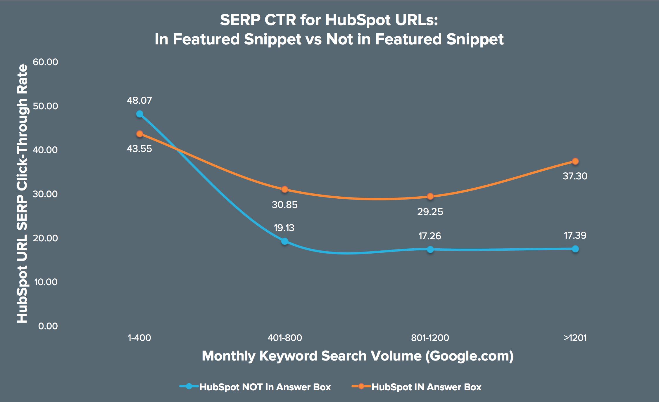 Grafik: SERP-Klickrate für hervorgehobenes Snippet vs. kein hervorgehobenes Snippet