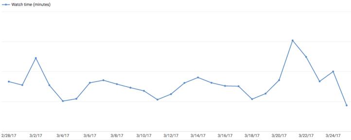 YouTube-Diagramm zur Wiedergabezeit
