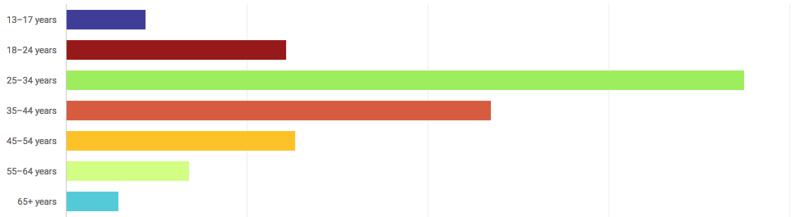 YouTube-Diagramm zu demografischen Daten