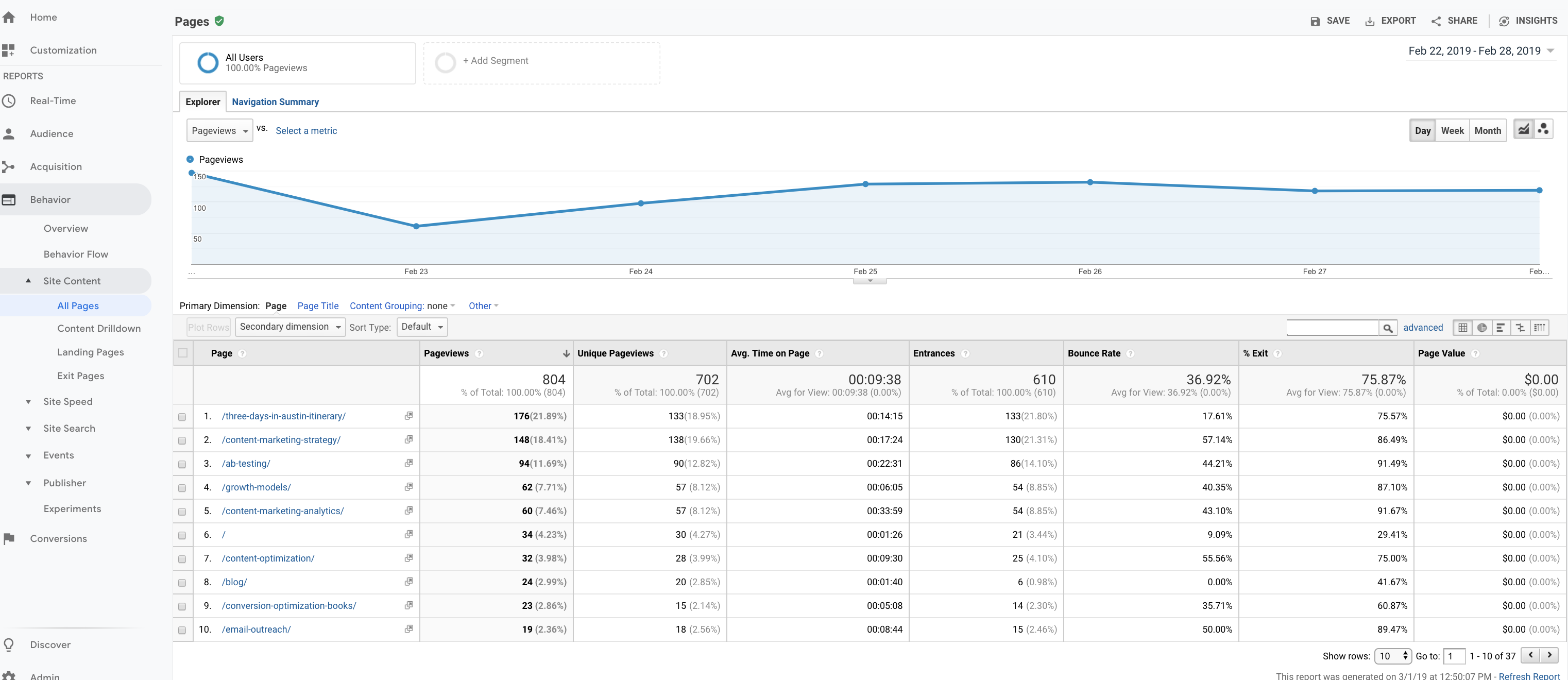 HubSpot-Google-Analytics