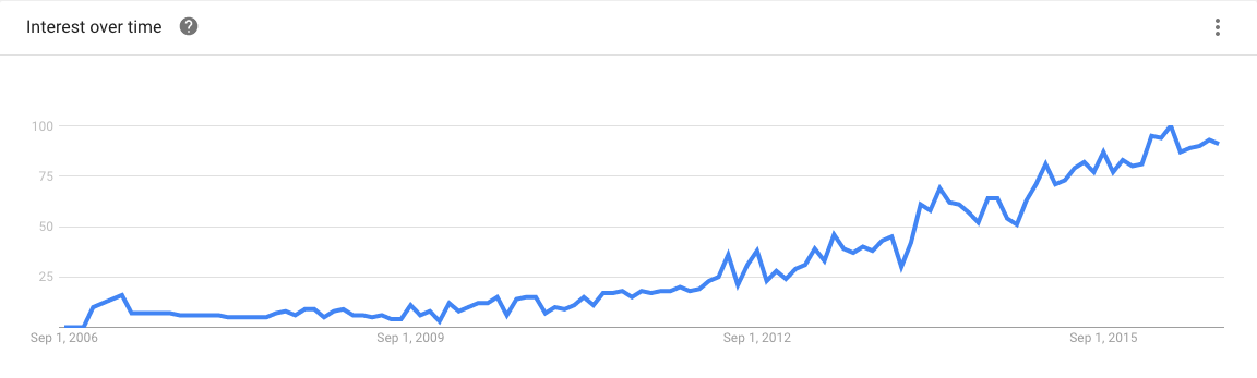 "Google Trends: Suchfrequenz für ""Digital Marketing Analytics"""