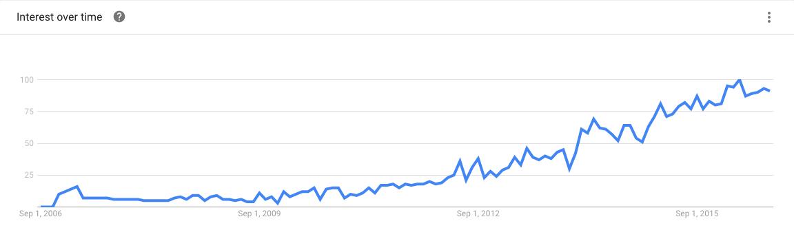 """Google Trends: Suchfrequenz für """"Digital Marketing Analytics"""""""