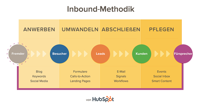 Inbound-Marketing-Methodik