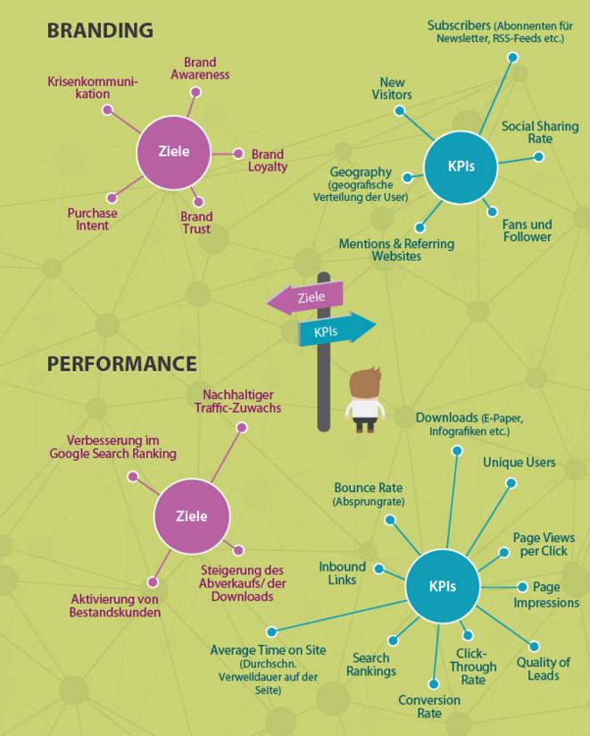 content-marketing-kpi-infografik.png