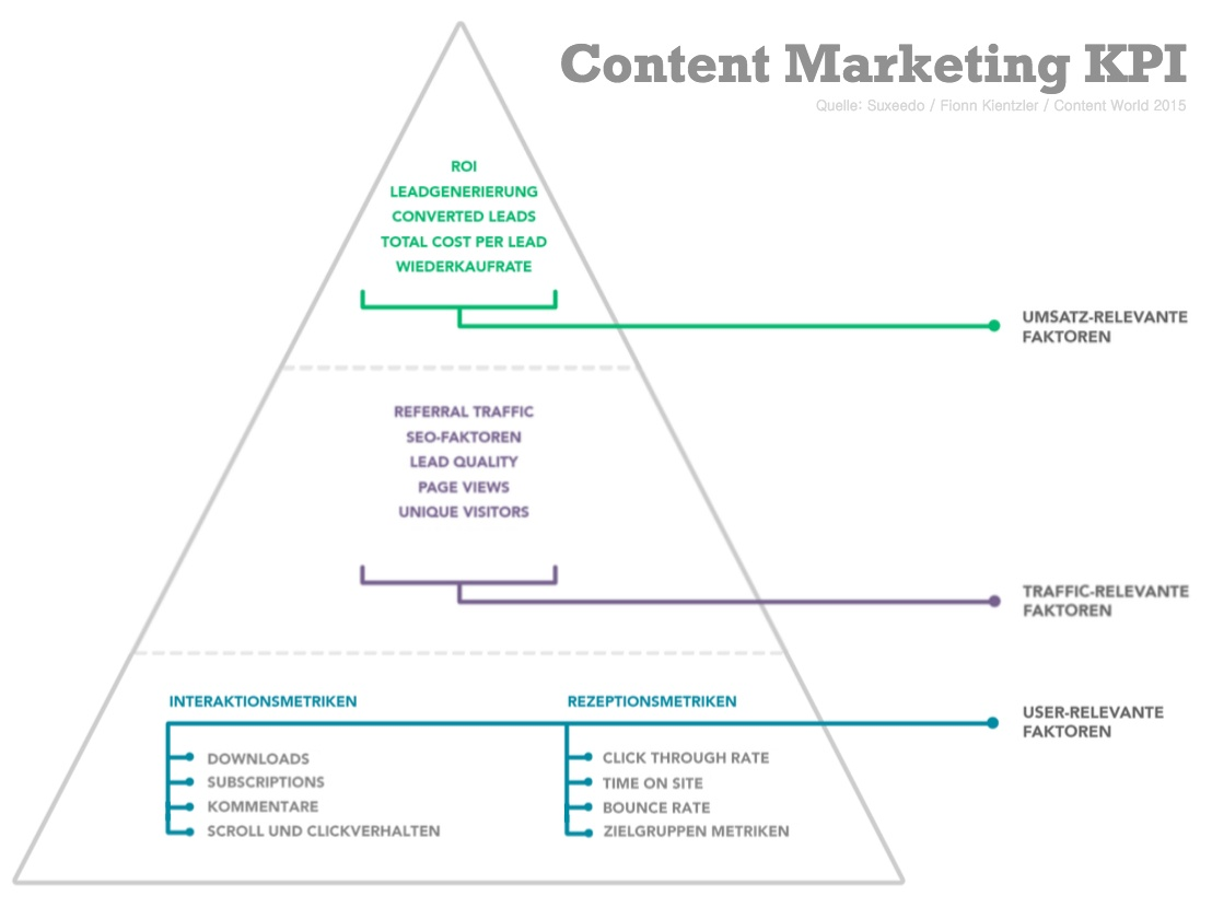 content-marketing-kpi-pyramide.jpg