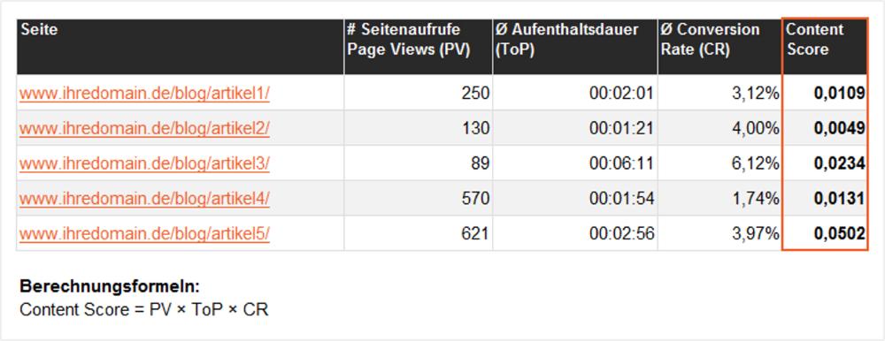 Beispiel einer Content-Scoring-Matrix